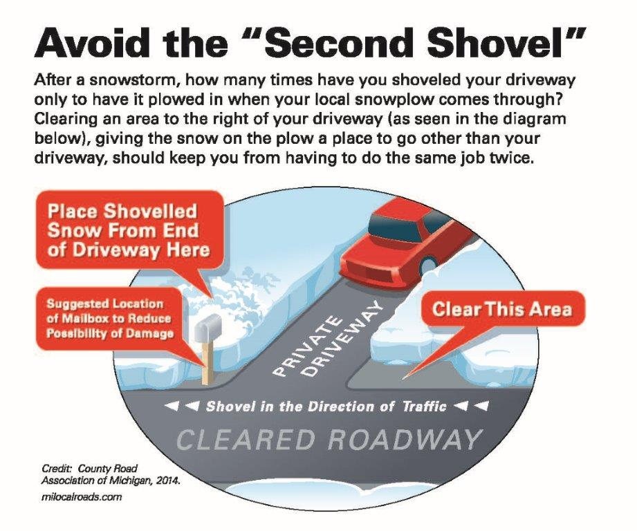 Photo showing how to plow/shovel your driveway at roadway.  (JPG)